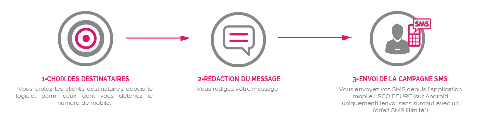 campagne-sms.png